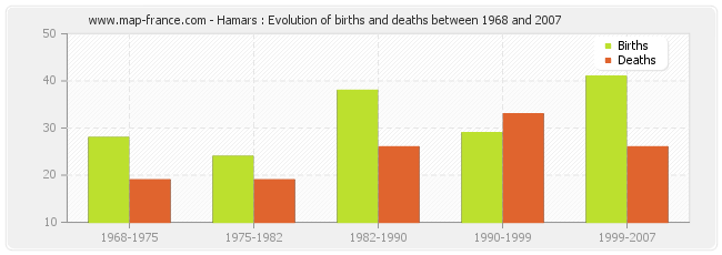 Hamars : Evolution of births and deaths between 1968 and 2007