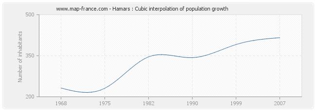 Hamars : Cubic interpolation of population growth