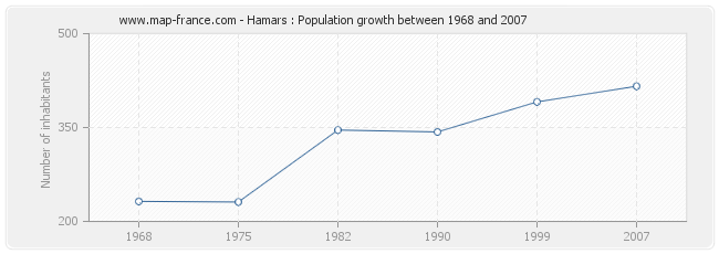 Population Hamars