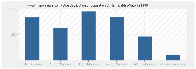 Age distribution of population of Hermival-les-Vaux in 1999