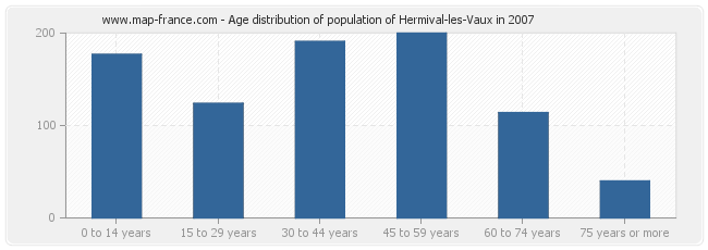 Age distribution of population of Hermival-les-Vaux in 2007