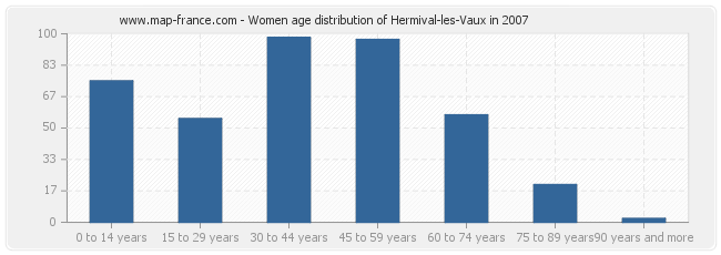 Women age distribution of Hermival-les-Vaux in 2007
