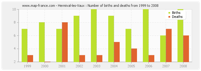 Hermival-les-Vaux : Number of births and deaths from 1999 to 2008