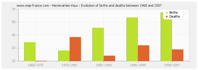 Hermival-les-Vaux : Evolution of births and deaths between 1968 and 2007