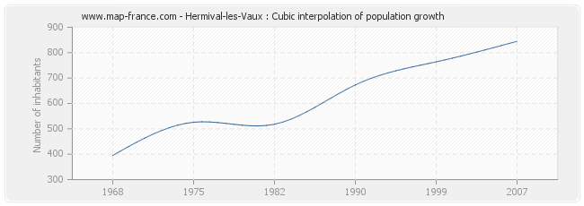 Hermival-les-Vaux : Cubic interpolation of population growth