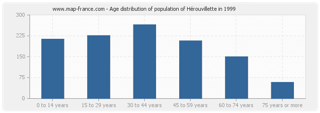 Age distribution of population of Hérouvillette in 1999