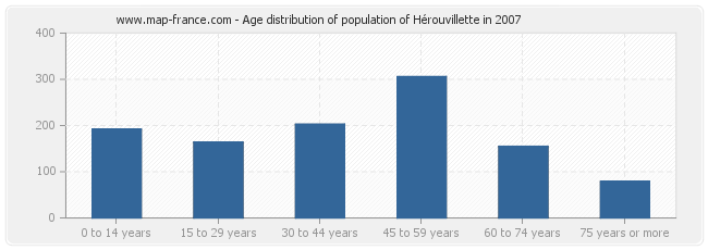 Age distribution of population of Hérouvillette in 2007