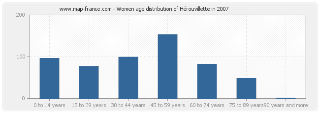 Women age distribution of Hérouvillette in 2007