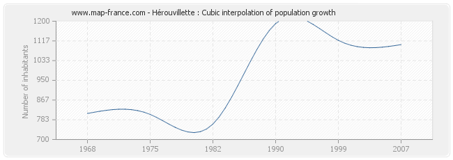 Hérouvillette : Cubic interpolation of population growth