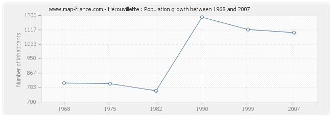 Population Hérouvillette