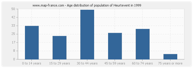 Age distribution of population of Heurtevent in 1999