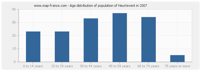 Age distribution of population of Heurtevent in 2007