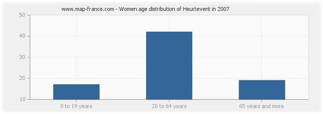 Women age distribution of Heurtevent in 2007