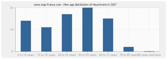 Men age distribution of Heurtevent in 2007
