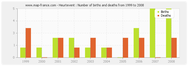Heurtevent : Number of births and deaths from 1999 to 2008