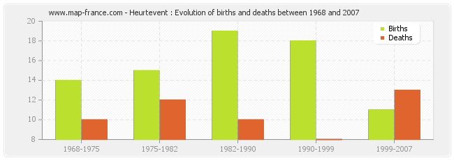 Heurtevent : Evolution of births and deaths between 1968 and 2007