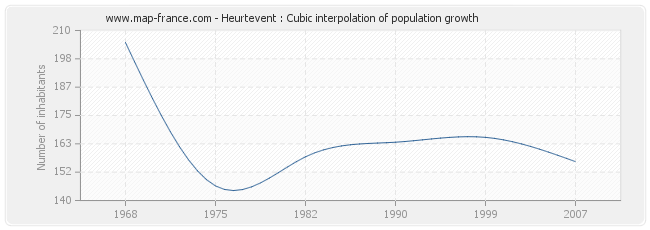 Heurtevent : Cubic interpolation of population growth