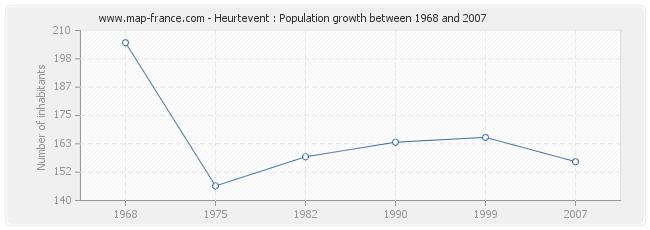 Population Heurtevent