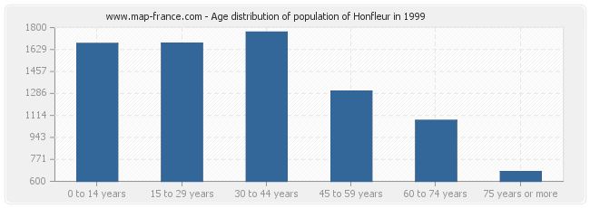 Age distribution of population of Honfleur in 1999