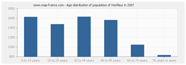 Age distribution of population of Honfleur in 2007