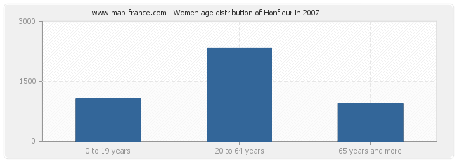 Women age distribution of Honfleur in 2007