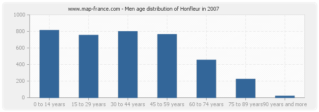 Men age distribution of Honfleur in 2007