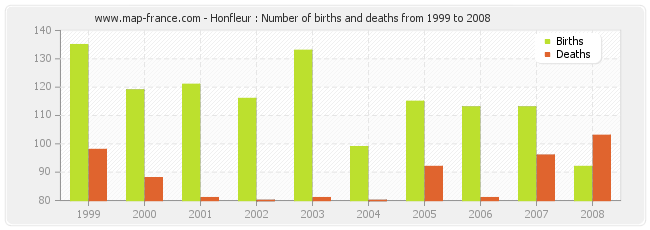 Honfleur : Number of births and deaths from 1999 to 2008