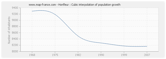 Honfleur : Cubic interpolation of population growth