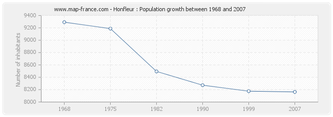Population Honfleur