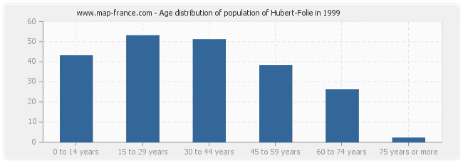Age distribution of population of Hubert-Folie in 1999