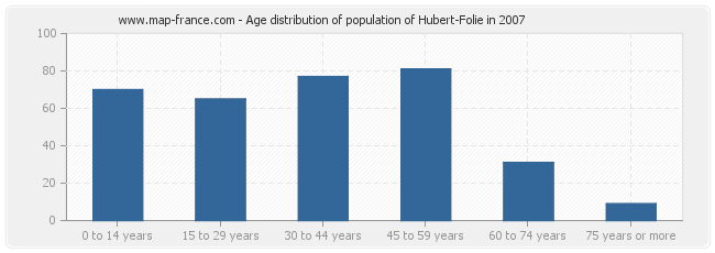 Age distribution of population of Hubert-Folie in 2007