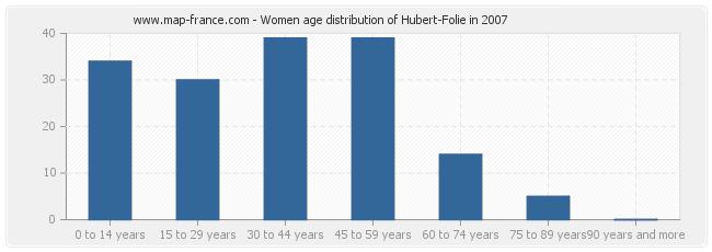 Women age distribution of Hubert-Folie in 2007
