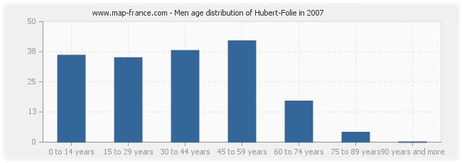 Men age distribution of Hubert-Folie in 2007