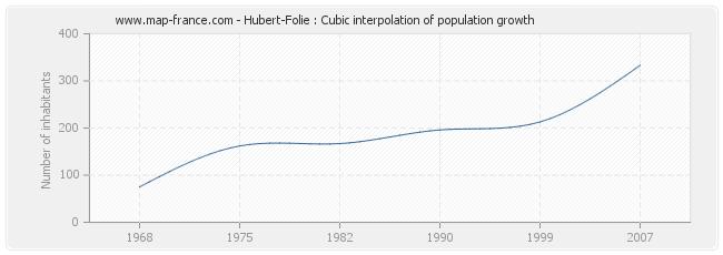 Hubert-Folie : Cubic interpolation of population growth