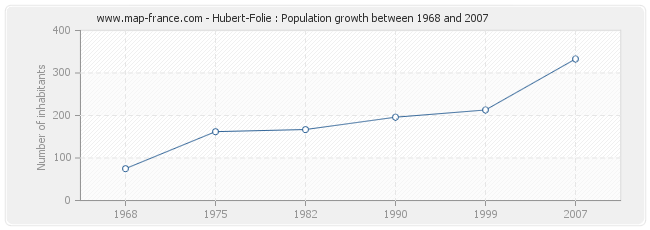 Population Hubert-Folie