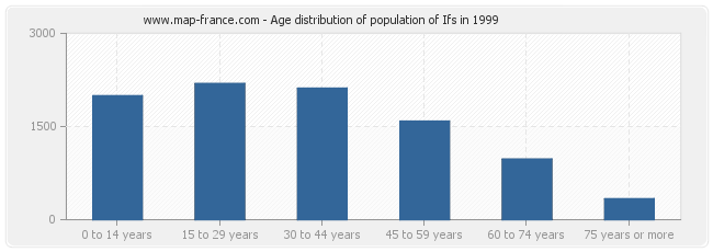 Age distribution of population of Ifs in 1999
