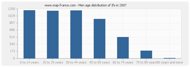 Men age distribution of Ifs in 2007