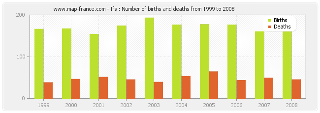 Ifs : Number of births and deaths from 1999 to 2008