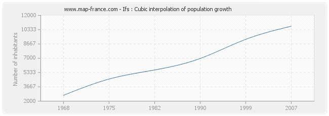 Ifs : Cubic interpolation of population growth