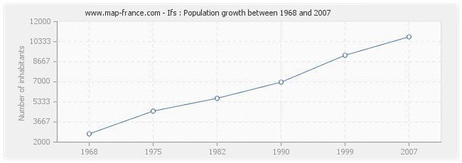 Population Ifs