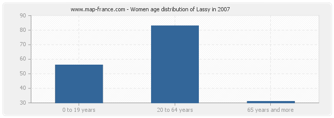 Women age distribution of Lassy in 2007