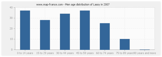 Men age distribution of Lassy in 2007