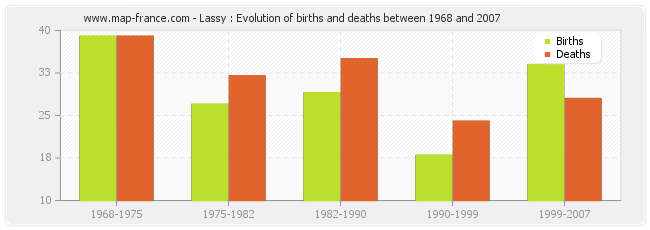 Lassy : Evolution of births and deaths between 1968 and 2007