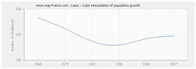 Lassy : Cubic interpolation of population growth