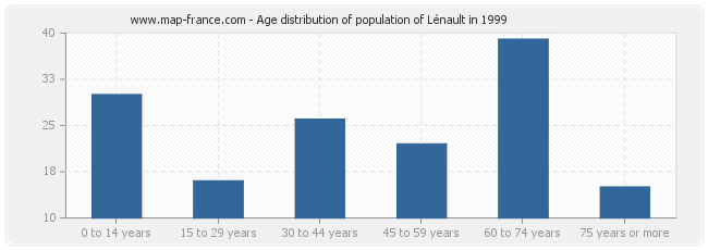 Age distribution of population of Lénault in 1999