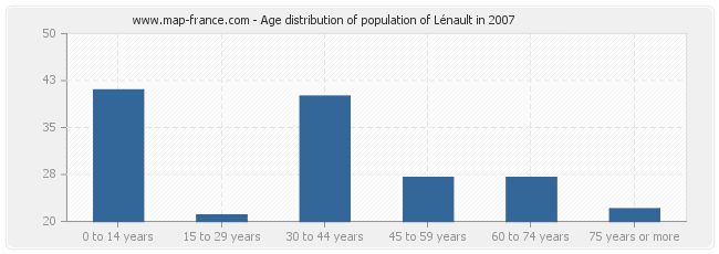 Age distribution of population of Lénault in 2007