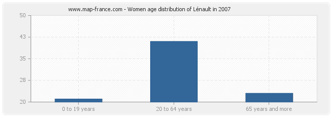 Women age distribution of Lénault in 2007