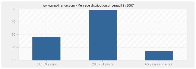 Men age distribution of Lénault in 2007