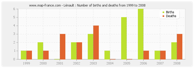 Lénault : Number of births and deaths from 1999 to 2008
