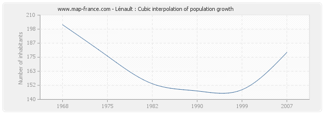 Lénault : Cubic interpolation of population growth